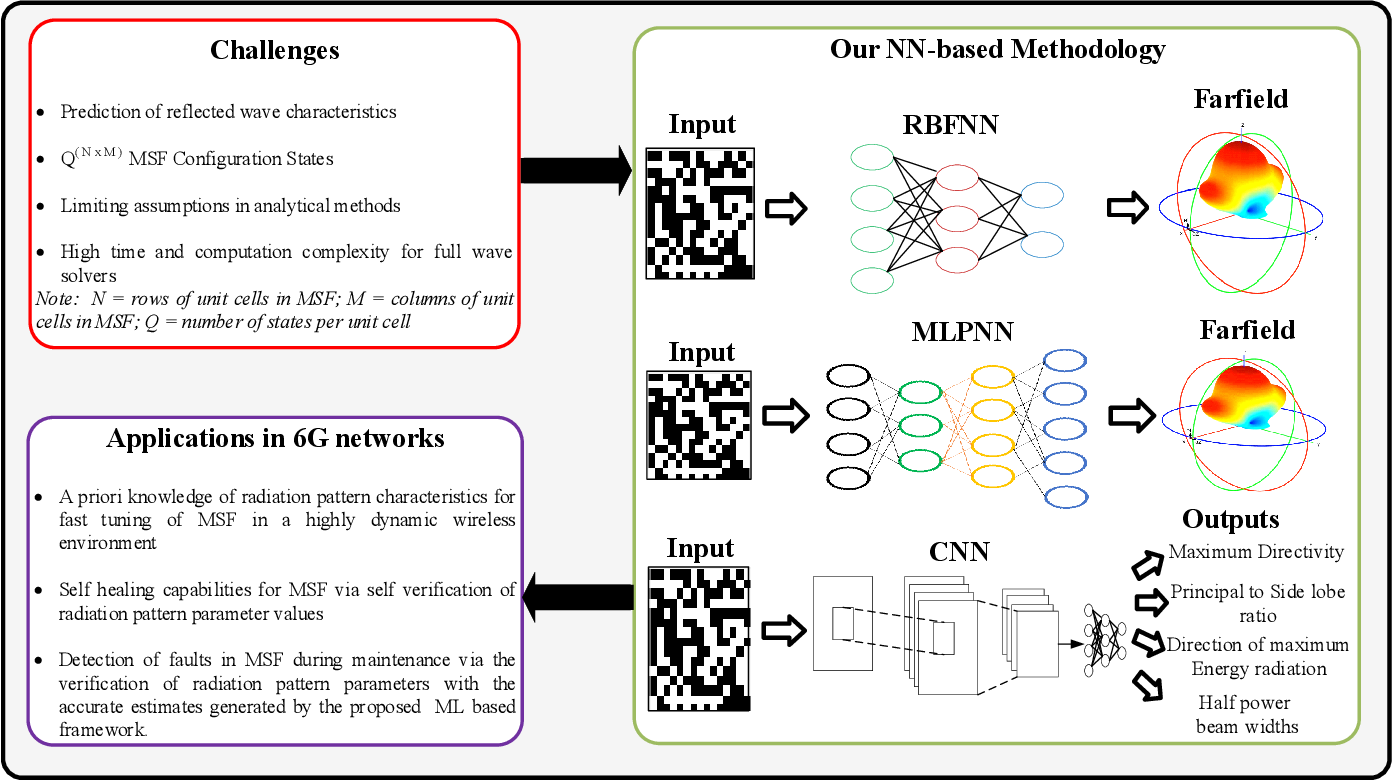Figure 1 for Radiation pattern prediction for Metasurfaces: A Neural Network based approach