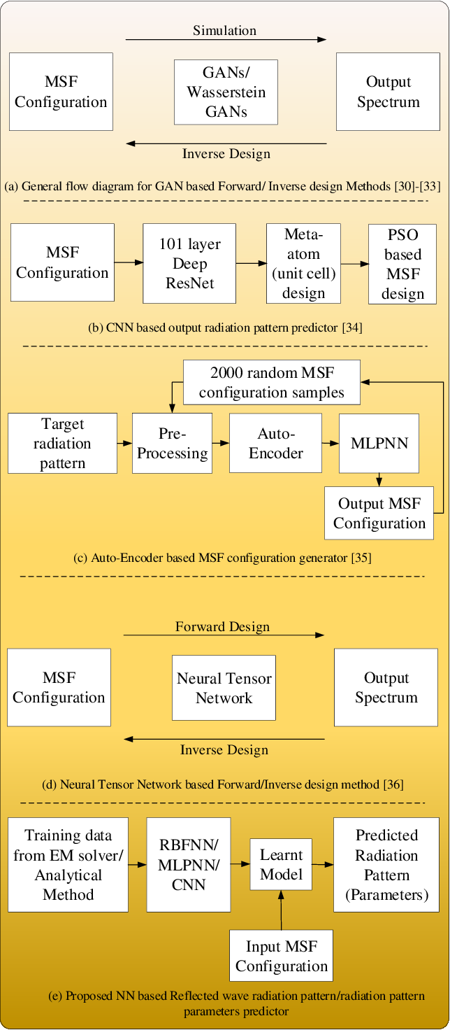 Figure 3 for Radiation pattern prediction for Metasurfaces: A Neural Network based approach