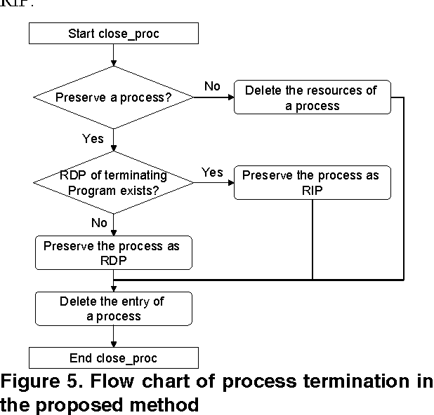A Recyclable Resource Management Method For Fast Process Creation