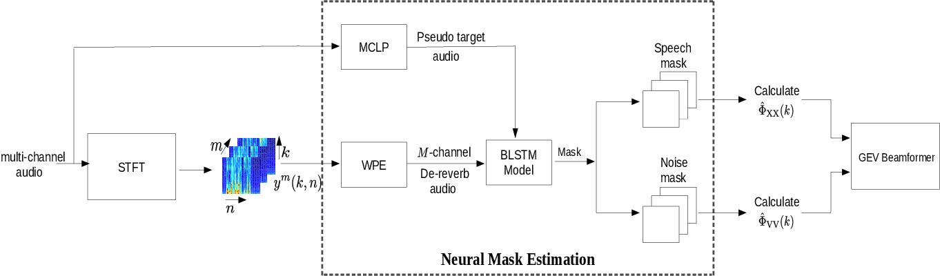 Figure 1 for Unsupervised Neural Mask Estimator For Generalized Eigen-Value Beamforming Based ASR