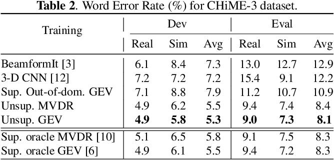 Figure 3 for Unsupervised Neural Mask Estimator For Generalized Eigen-Value Beamforming Based ASR