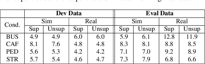 Figure 4 for Unsupervised Neural Mask Estimator For Generalized Eigen-Value Beamforming Based ASR
