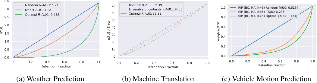 Figure 1 for Shifts: A Dataset of Real Distributional Shift Across Multiple Large-Scale Tasks