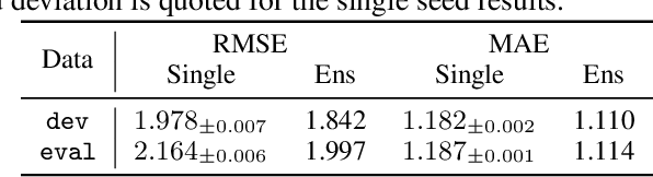 Figure 4 for Shifts: A Dataset of Real Distributional Shift Across Multiple Large-Scale Tasks