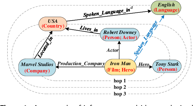 Figure 1 for Joint Semantics and Data-Driven Path Representation for Knowledge Graph Inference