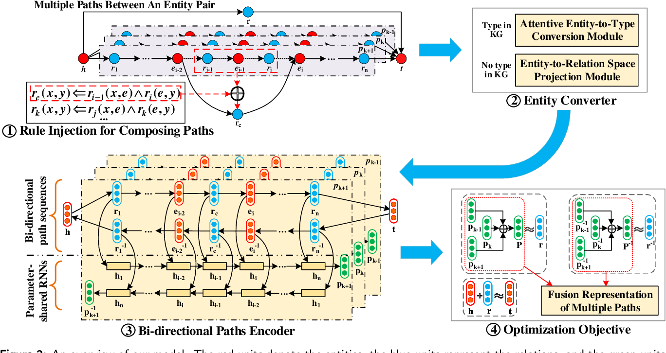 Figure 3 for Joint Semantics and Data-Driven Path Representation for Knowledge Graph Inference