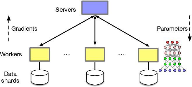 Figure 1 for Stanza: Layer Separation for Distributed Training in Deep Learning