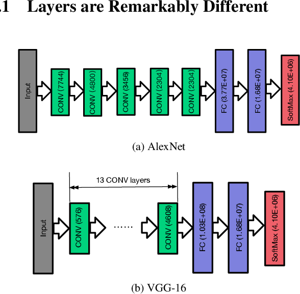 Figure 4 for Stanza: Layer Separation for Distributed Training in Deep Learning