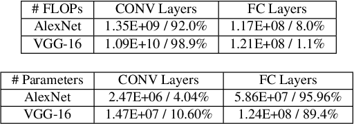 Figure 3 for Stanza: Layer Separation for Distributed Training in Deep Learning
