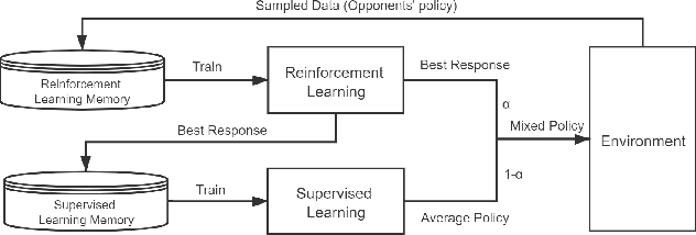Figure 1 for Optimize Neural Fictitious Self-Play in Regret Minimization Thinking