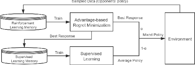 Figure 3 for Optimize Neural Fictitious Self-Play in Regret Minimization Thinking