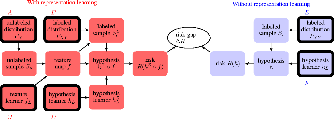 Figure 1 for A Modular Theory of Feature Learning