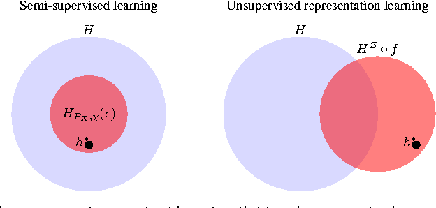 Figure 3 for A Modular Theory of Feature Learning
