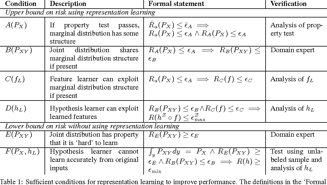 Figure 2 for A Modular Theory of Feature Learning