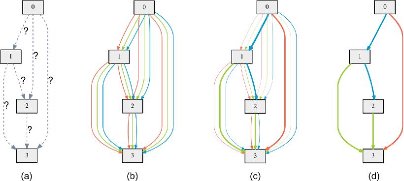 Figure 1 for DARTS: Differentiable Architecture Search