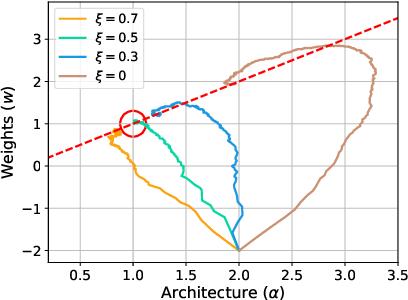Figure 3 for DARTS: Differentiable Architecture Search