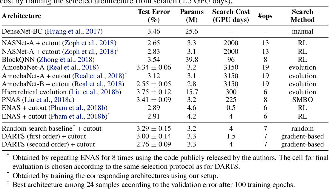 Figure 2 for DARTS: Differentiable Architecture Search