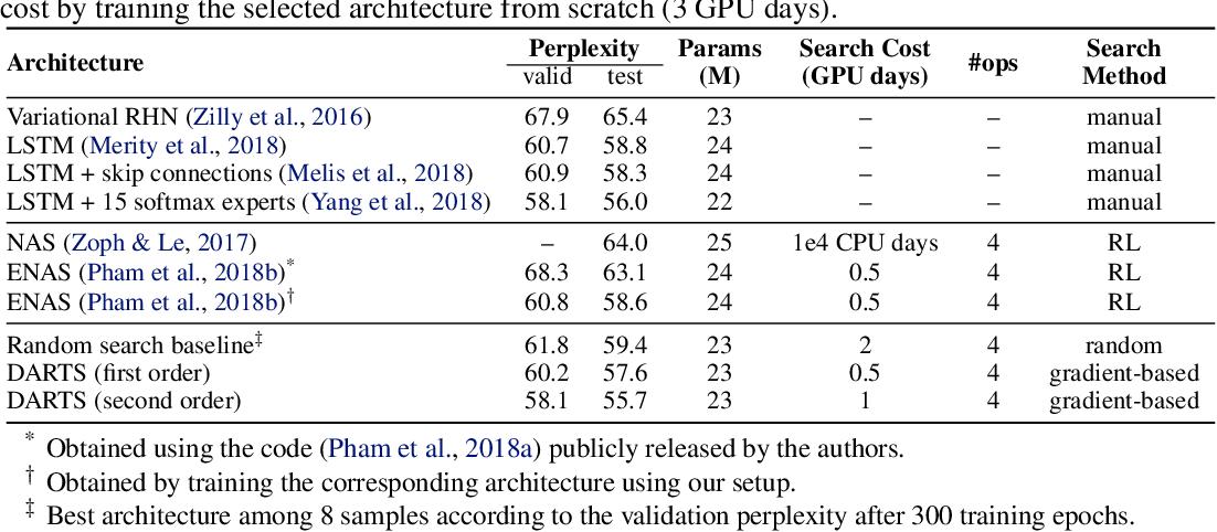 Figure 4 for DARTS: Differentiable Architecture Search