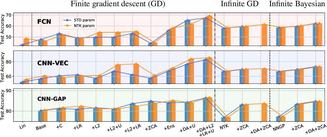Figure 1 for Finite Versus Infinite Neural Networks: an Empirical Study