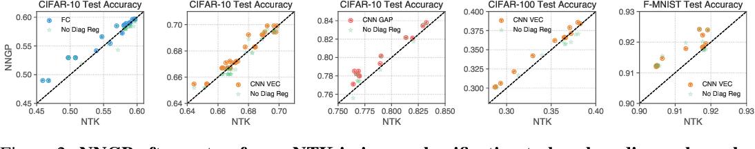 Figure 3 for Finite Versus Infinite Neural Networks: an Empirical Study