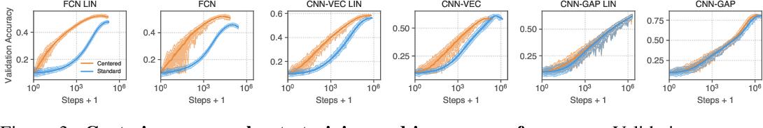 Figure 4 for Finite Versus Infinite Neural Networks: an Empirical Study