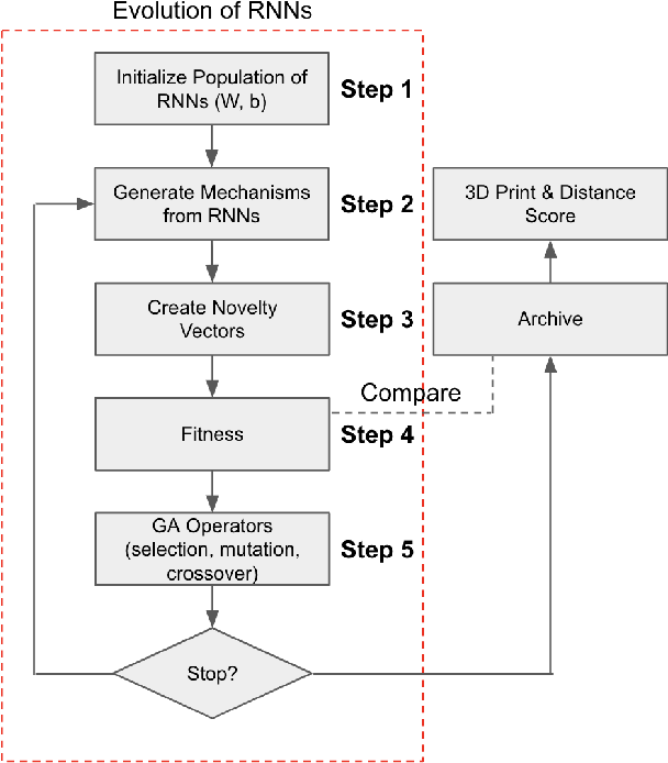 Figure 2 for Functional Generative Design of Mechanisms with Recurrent Neural Networks and Novelty Search