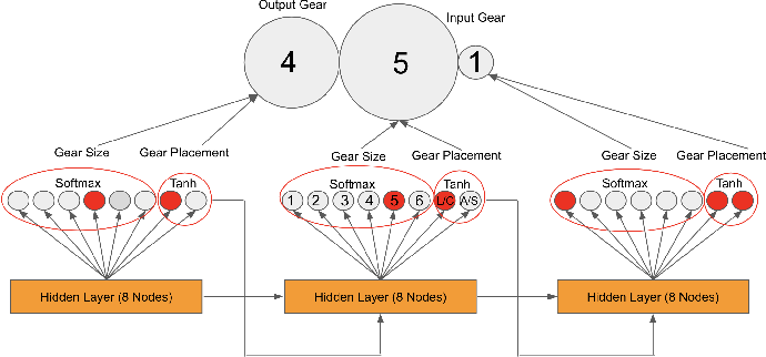 Figure 3 for Functional Generative Design of Mechanisms with Recurrent Neural Networks and Novelty Search