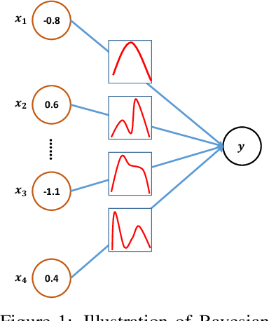 Figure 1 for Adv-BNN: Improved Adversarial Defense through Robust Bayesian Neural Network