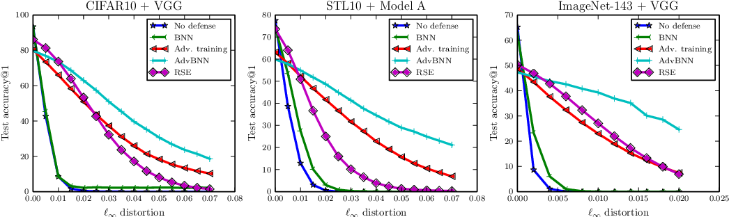 Figure 3 for Adv-BNN: Improved Adversarial Defense through Robust Bayesian Neural Network