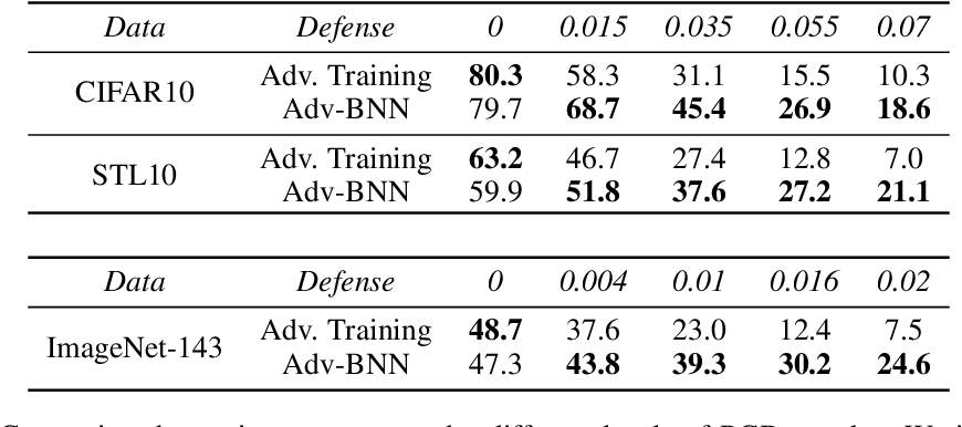 Figure 2 for Adv-BNN: Improved Adversarial Defense through Robust Bayesian Neural Network