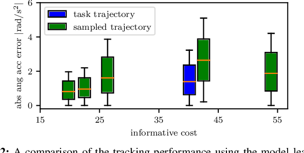 Figure 2 for Active Model Learning using Informative Trajectories for Improved Closed-Loop Control on Real Robots