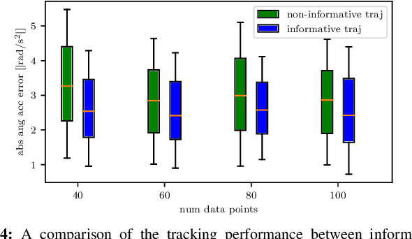 Figure 4 for Active Model Learning using Informative Trajectories for Improved Closed-Loop Control on Real Robots