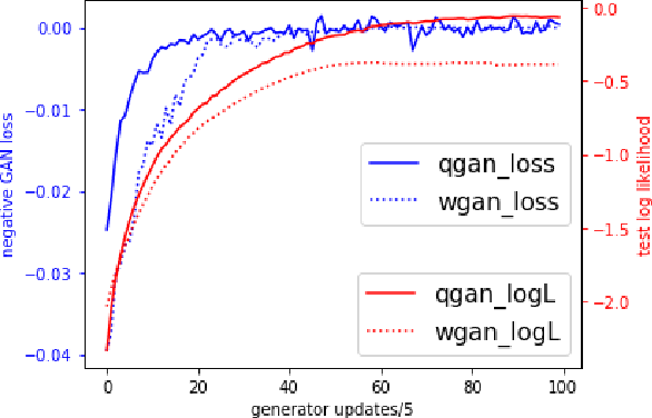 Figure 1 for On the Discrimination-Generalization Tradeoff in GANs
