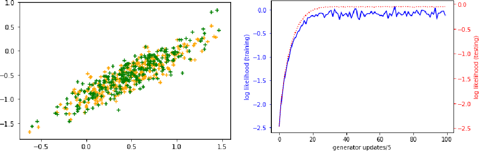 Figure 3 for On the Discrimination-Generalization Tradeoff in GANs