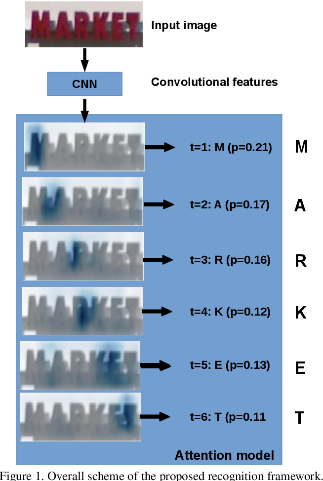 Figure 1 for Visual attention models for scene text recognition