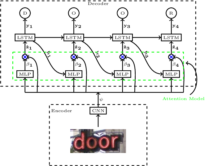 Figure 2 for Visual attention models for scene text recognition