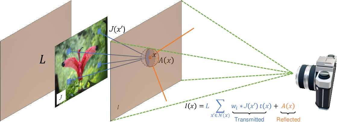 Figure 1 for Modeling Deep Learning Based Privacy Attacks on Physical Mail