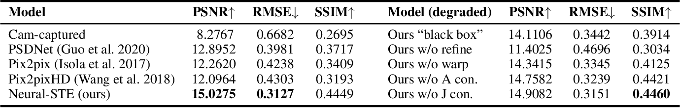 Figure 2 for Modeling Deep Learning Based Privacy Attacks on Physical Mail