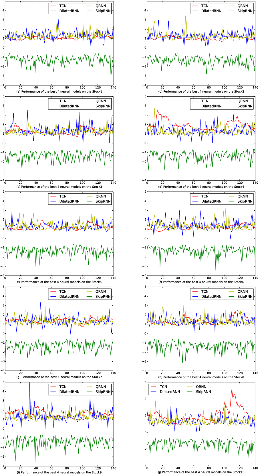 Figure 2 for Benchmarking Deep Sequential Models on Volatility Predictions for Financial Time Series