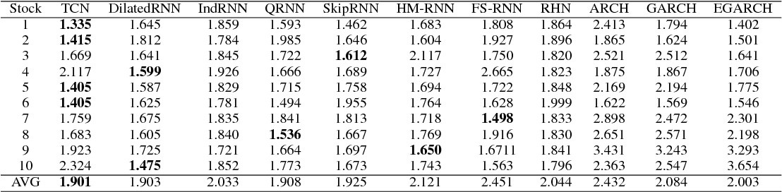 Figure 1 for Benchmarking Deep Sequential Models on Volatility Predictions for Financial Time Series