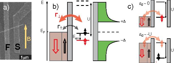 Figure 1 From Ferromagnetic Proximity Effect In A Ferromagnet