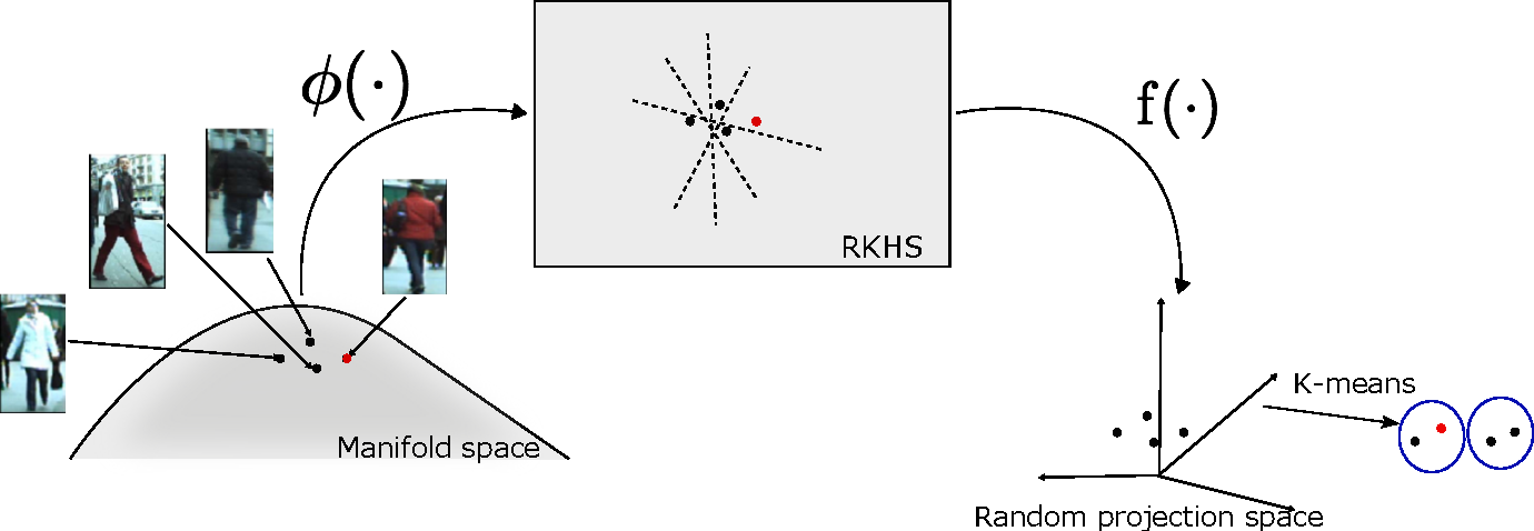 Figure 2 for Efficient Clustering on Riemannian Manifolds: A Kernelised Random Projection Approach
