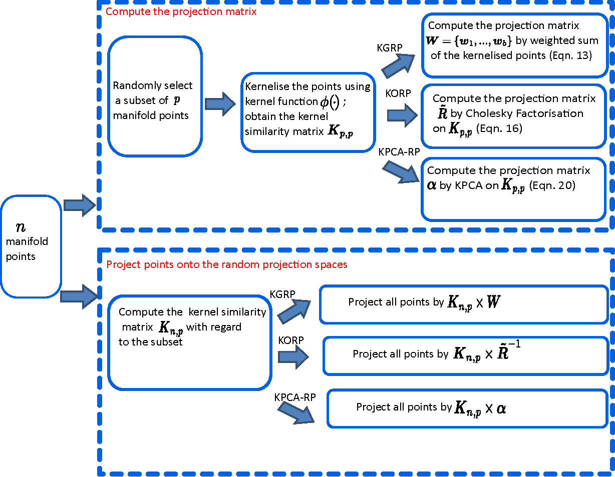 Figure 3 for Efficient Clustering on Riemannian Manifolds: A Kernelised Random Projection Approach