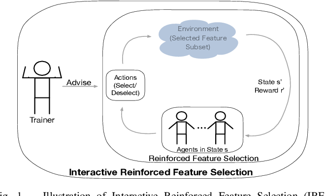 Figure 1 for AutoFS: Automated Feature Selection via Diversity-aware Interactive Reinforcement Learning