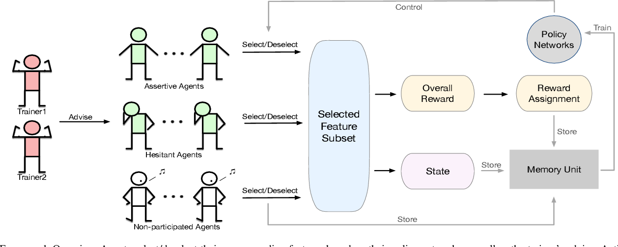 Figure 2 for AutoFS: Automated Feature Selection via Diversity-aware Interactive Reinforcement Learning