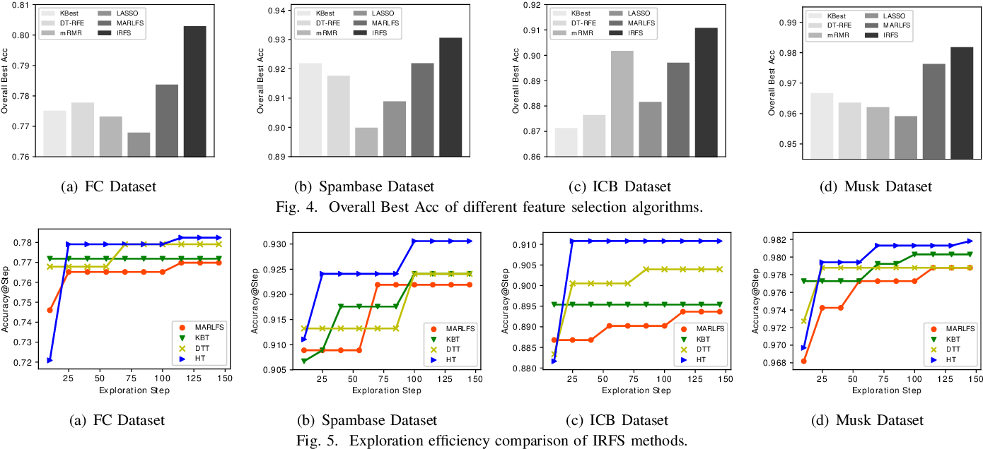 Figure 4 for AutoFS: Automated Feature Selection via Diversity-aware Interactive Reinforcement Learning