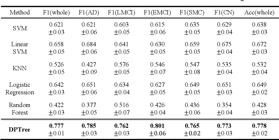 Figure 2 for Representing Alzheimer's Disease Progression via Deep Prototype Tree
