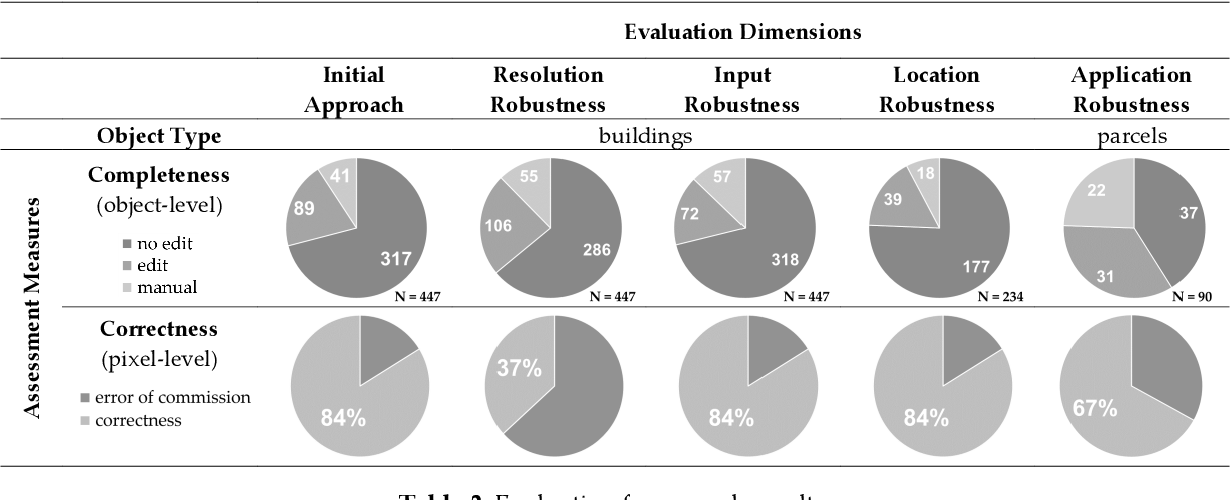 Figure 4 for Robust object extraction from remote sensing data