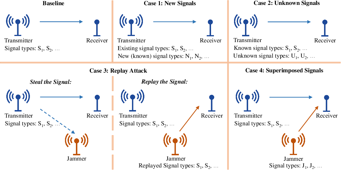 Figure 1 for Deep Learning for RF Signal Classification in Unknown and Dynamic Spectrum Environments