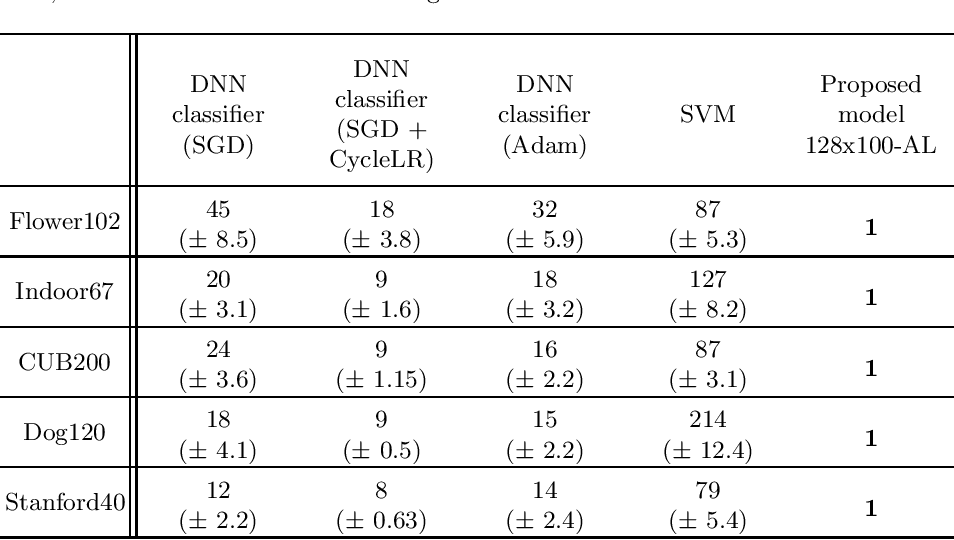 Figure 4 for Transfer Learning with Sparse Associative Memories